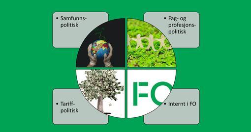 FOs fire innretninger for klima og miljø